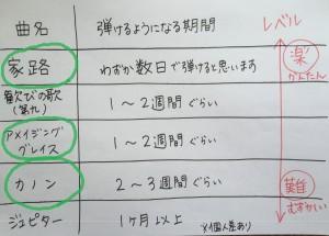 比較弾けるようになる期間(修正2)